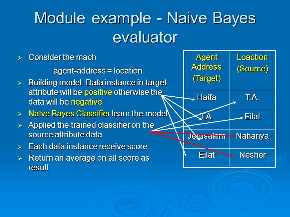 Module example - Naive Bayes evaluator Consider the mach Consider the mach agent-address = location Building model: Data instance in target attribute will be positive otherwise the data will be negative Building model: Data instance in target attribute will be positive otherwise the data will be negative Naïve Bayes Classifier learn the model Naïve Bayes Classifier learn the model Applied the trained classifier on the source attribute data Applied the trained classifier on the source attribute data Each data instance receive score Each data instance receive score Return an average on all score as result Return an average on all score as result Loaction(Source) Agent Address (Target) T.A.Haifa EilatT.A.