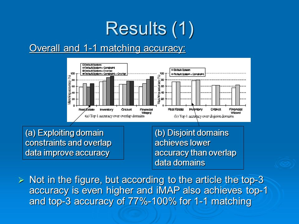 Results (1) Overall and 1-1 matching accuracy: Not in the figure, but according to the article the top-3 accuracy is even higher and iMAP also achieves top-1 and top-3 accuracy of 77%-100% for 1-1 matching Not in the figure, but according to the article the top-3 accuracy is even higher and iMAP also achieves top-1 and top-3 accuracy of 77%-100% for 1-1 matching (a) Exploiting domain constraints and overlap data improve accuracy (b) Disjoint domains achieves lower accuracy than overlap data domains