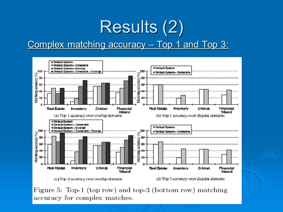 Results (2) Complex matching accuracy – Top 1 and Top 3: