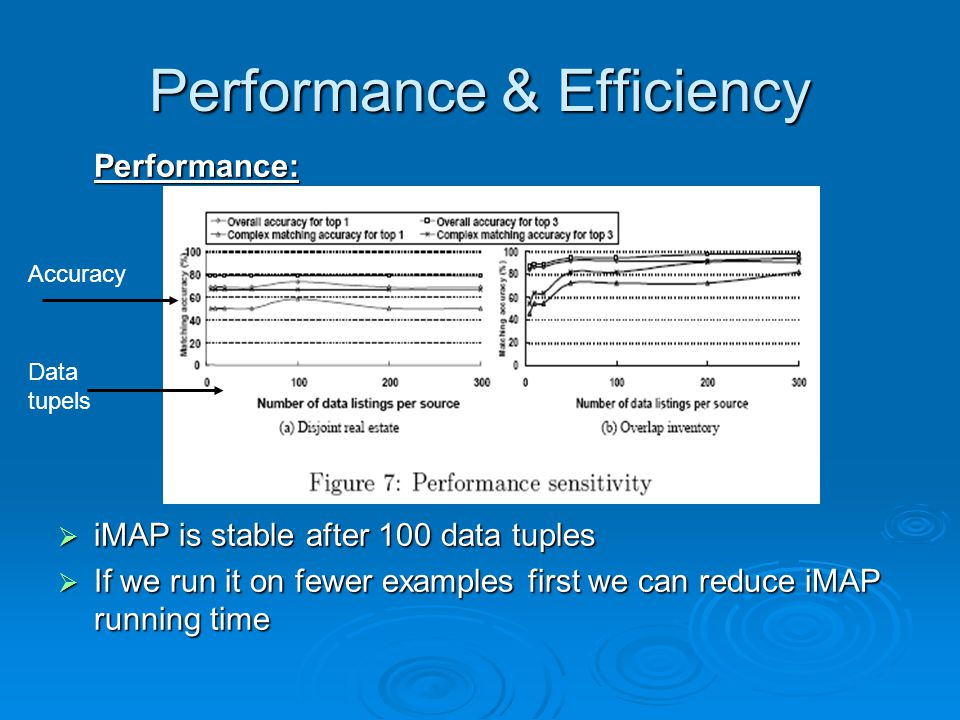 Performance & Efficiency Performance: iMAP is stable after 100 data tuples iMAP is stable after 100 data tuples If we run it on fewer examples first we can reduce iMAP running time If we run it on fewer examples first we can reduce iMAP running time Data tupels Accuracy