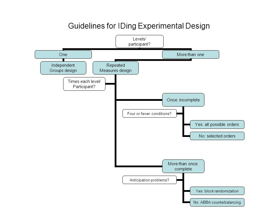 Guidelines for IDing Experimental Design Levels/ participant.
