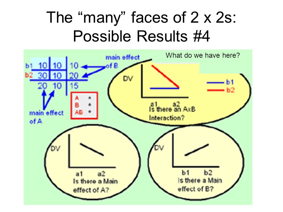 The many faces of 2 x 2s: Possible Results #4 What do we have here