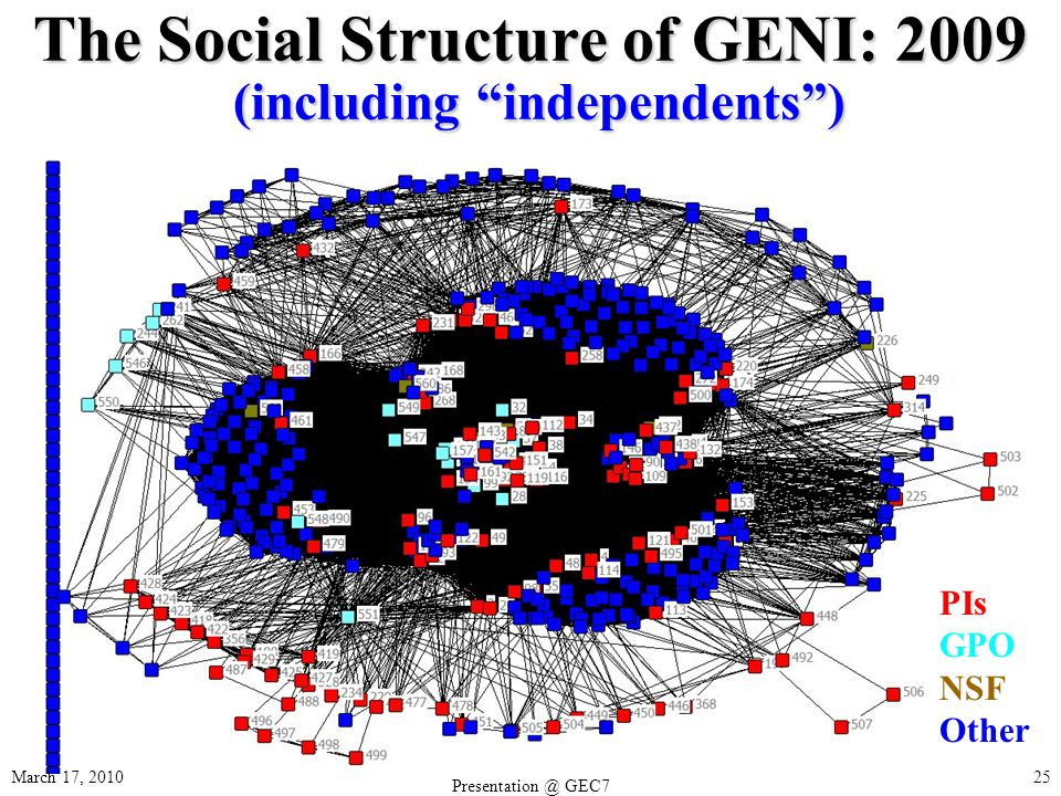 The Social Structure of GENI: 2009 (including independents) March 17, 2010 GEC7 25 PIs GPO NSF Other