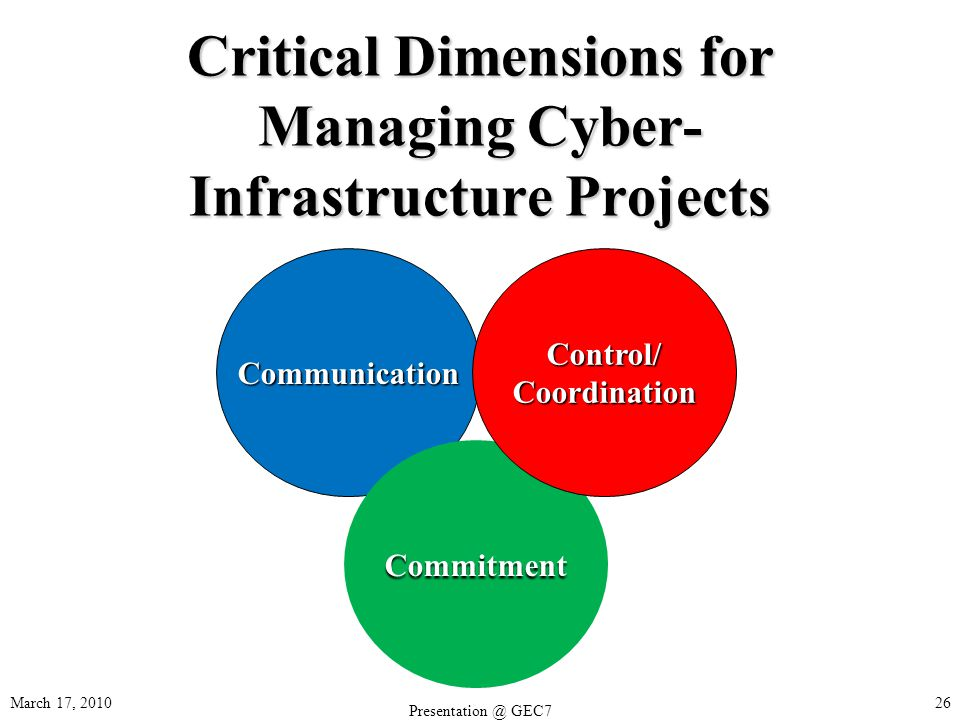 March 17, Critical Dimensions for Managing Cyber- Infrastructure Projects Communication Commitment Control/Coordination GEC7