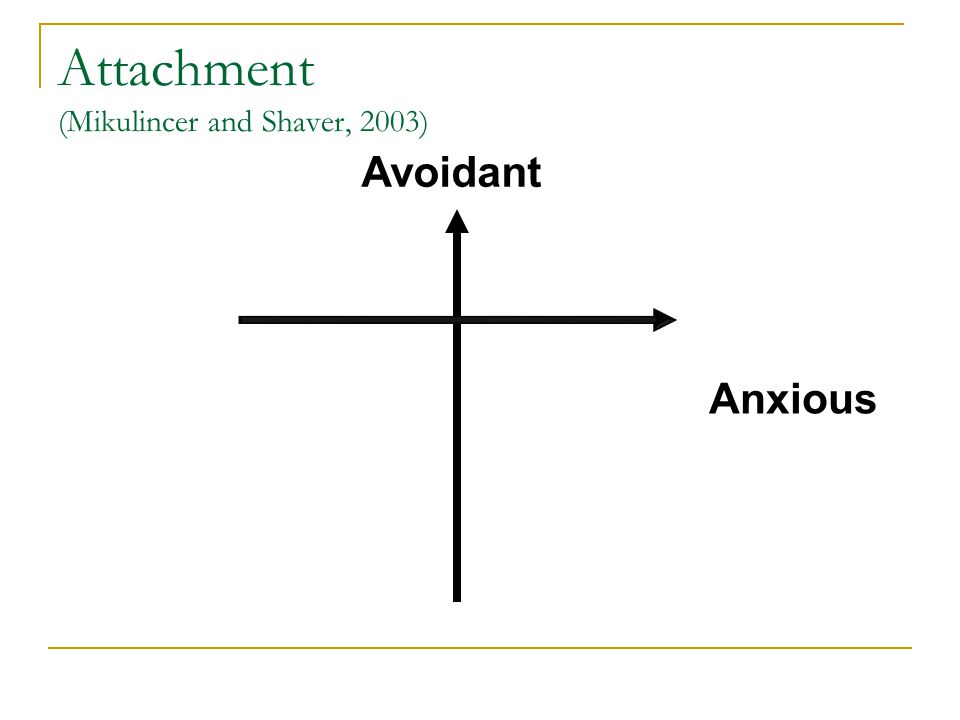 Attachment (Mikulincer and Shaver, 2003) Avoidant Anxious