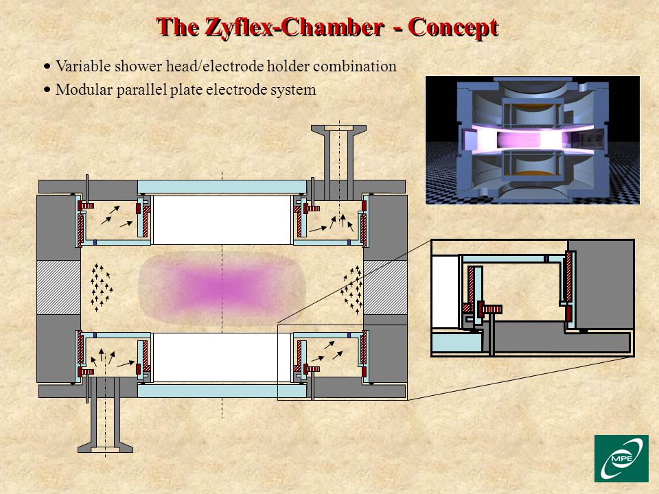 The Zyflex-Chamber - Concept Variable shower head/electrode holder combination Modular parallel plate electrode system
