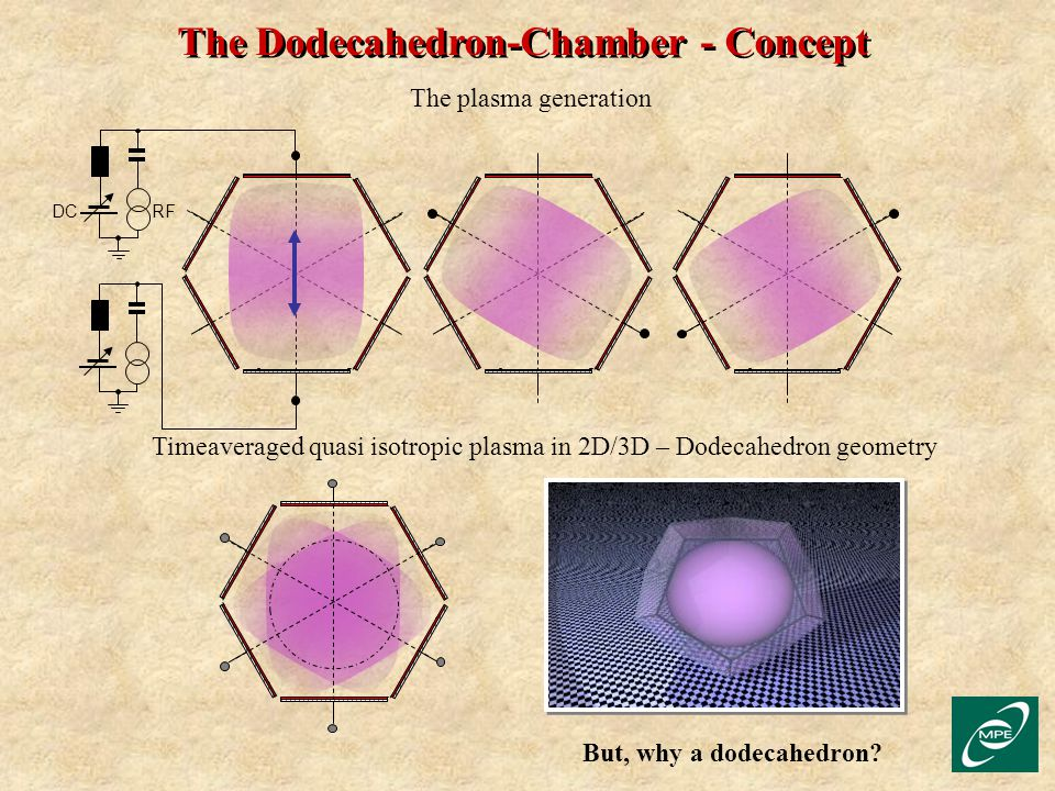 The Dodecahedron-Chamber - Concept The plasma generation Timeaveraged quasi isotropic plasma in 2D/3D – Dodecahedron geometry But, why a dodecahedron?