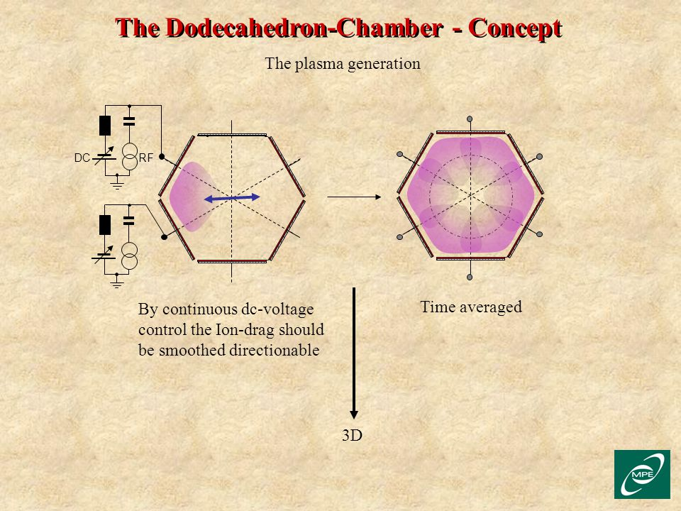 The Dodecahedron-Chamber - Concept The plasma generation DC RF By continuous dc-voltage control the Ion-drag should be smoothed directionable 3D Time