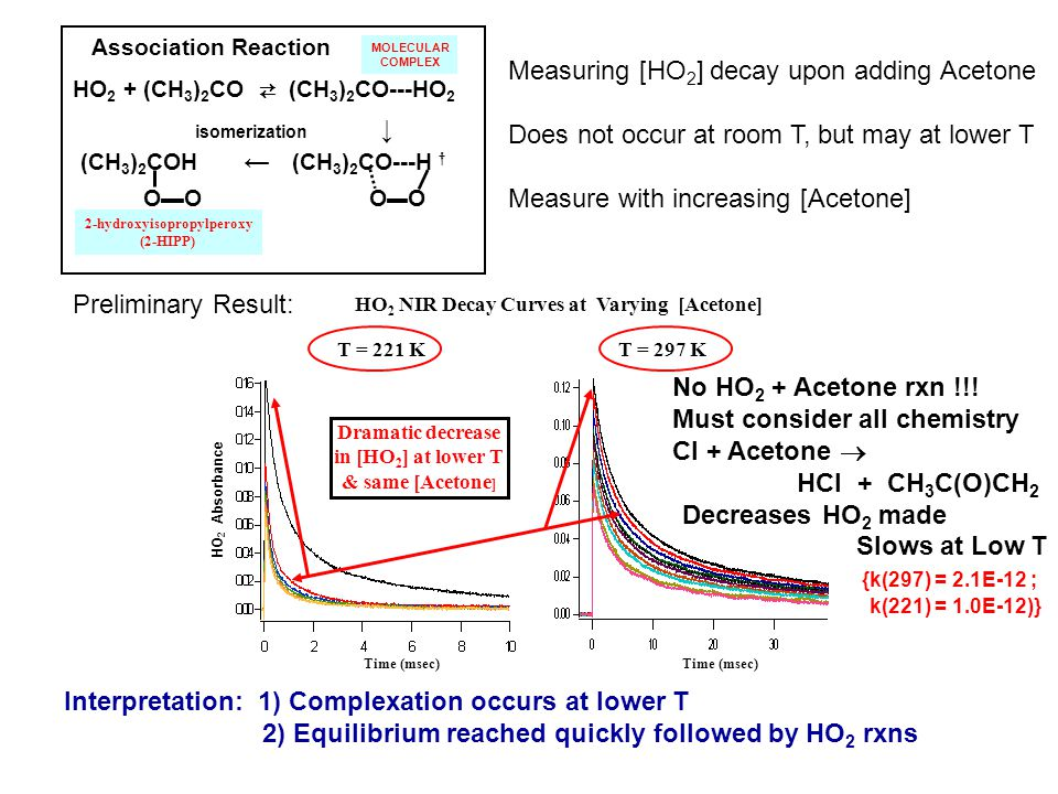 Association Reaction HO 2 + (CH 3 ) 2 CO (CH 3 ) 2 CO---HO 2 isomerization (CH 3 ) 2 COH (CH 3 ) 2 CO---H OO O O MOLECULAR COMPLEX 2-hydroxyisopropylperoxy (2-HIPP) HO 2 NIR Decay Curves at Varying [Acetone] T = 221 KT = 297 K Time (msec) HO 2 Absorbance Dramatic decrease in [HO 2 ] at lower T & same [Acetone ] Measuring [HO 2 ] decay upon adding Acetone Does not occur at room T, but may at lower T Measure with increasing [Acetone] Preliminary Result: No HO 2 + Acetone rxn !!.