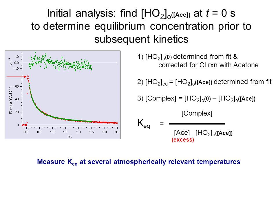 Initial analysis: find [HO 2 ] o ([Ace]) at t = 0 s to determine equilibrium concentration prior to subsequent kinetics 1) [HO 2 ] o (0) determined from fit & corrected for Cl rxn with Acetone 2) [HO 2 ] eq = [HO 2 ] o ([Ace]) determined from fit 3) [Complex] = [HO 2 ] o (0) – [HO 2 ] o ([Ace]) [Complex] K eq = [Ace] [HO 2 ] o ([Ace]) (excess) Measure K eq at several atmospherically relevant temperatures