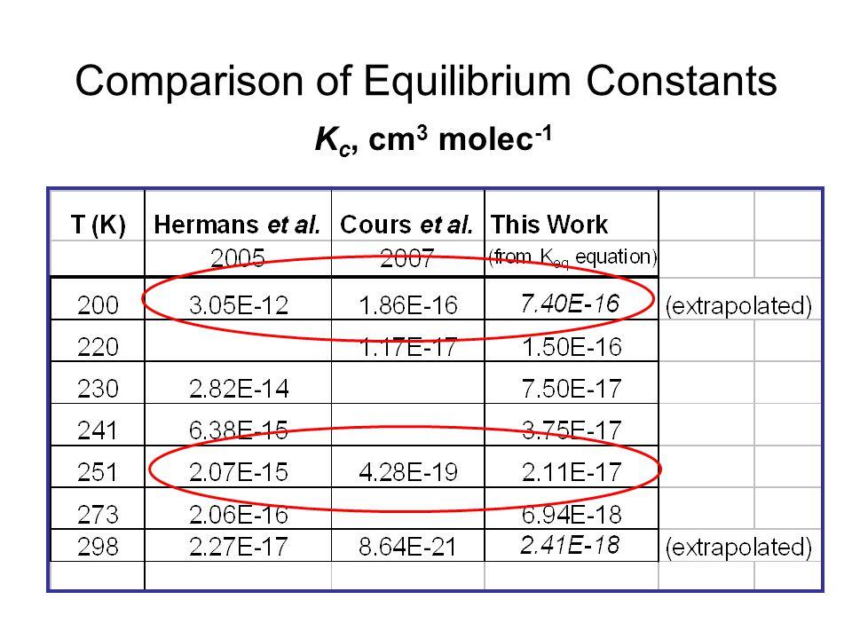 Comparison of Equilibrium Constants K c, cm 3 molec -1