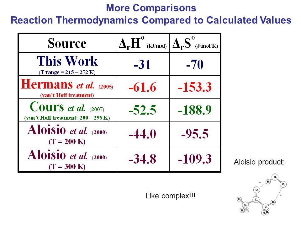 More Comparisons Reaction Thermodynamics Compared to Calculated Values Aloisio product: Like complex!!!