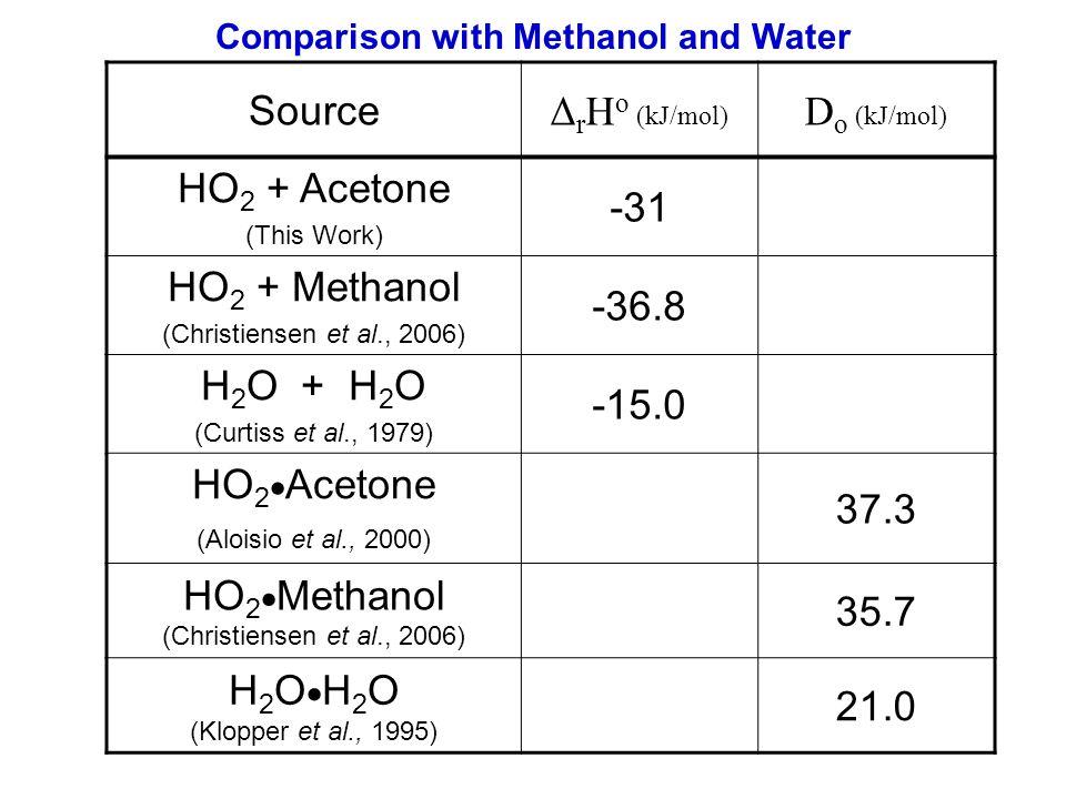 Comparison with Methanol and Water Source Δ r H o (kJ/mol) D o (kJ/mol) HO 2 + Acetone (This Work) -31 HO 2 + Methanol (Christiensen et al., 2006) -36.8 H 2 O + H 2 O (Curtiss et al., 1979) -15.0 HO 2 Acetone (Aloisio et al., 2000) 37.3 HO 2 Methanol (Christiensen et al., 2006) 35.7 H 2 O (Klopper et al., 1995) 21.0
