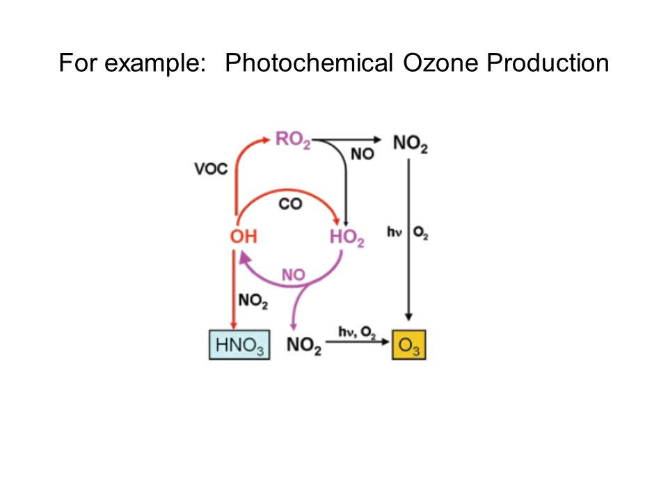 For example: Photochemical Ozone Production