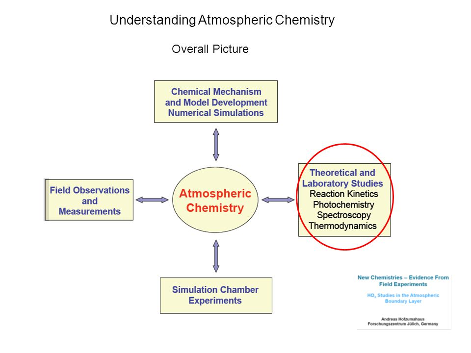 Understanding Atmospheric Chemistry Overall Picture