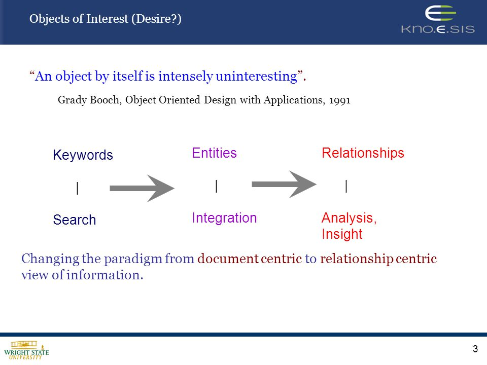 3 Objects of Interest (Desire?) An object by itself is intensely uninteresting. Grady Booch, Object Oriented Design with Applications, 1991 Keywords |