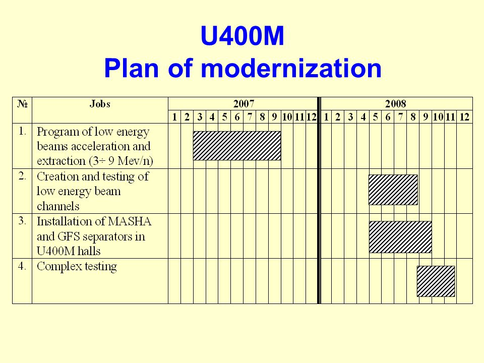 U400M Plan of modernization