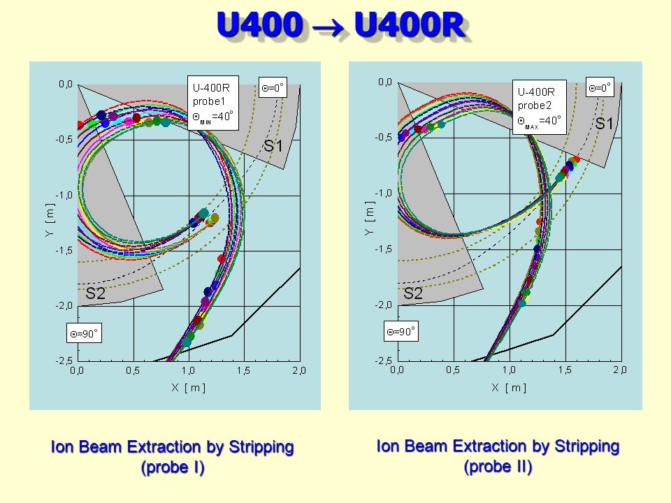 U400 U400R Ion Beam Extraction by Stripping (probe I) Ion Beam Extraction by Stripping (probe II)