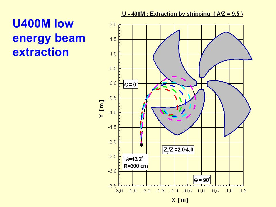 U400M low energy beam extraction