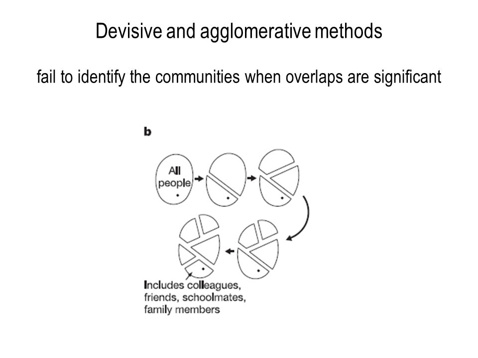 From statistical features: two communities overlapping with a given community are likely to overlap with each other as well ( average clustering coefficient is high ) Specific scaling of P(d com ): the signature of the hierarchical nature of the system (the network of the communities still exhibits a degree- distribution with a fat tail, a characteristic scale appears below which the distribution is exponential) Complex systems have different levels of organization with units specific to each level