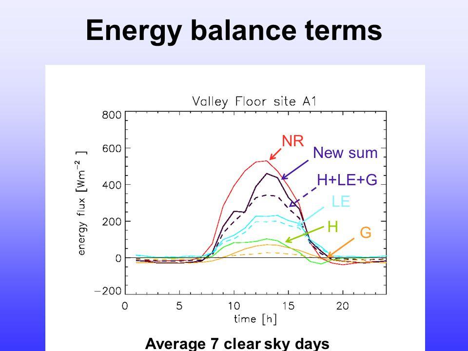 Energy balance terms NR H+LE+G New sum LE G H Average 7 clear sky days