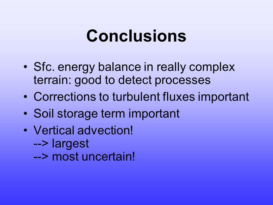Conclusions Sfc.
