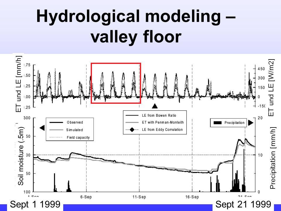 Hydrological modeling – valley floor Soil moisture (.5m) ET und LE [mm/h] Precipitation [mm/h] ET und LE [W/m2] Sept 1 1999Sept 21 1999