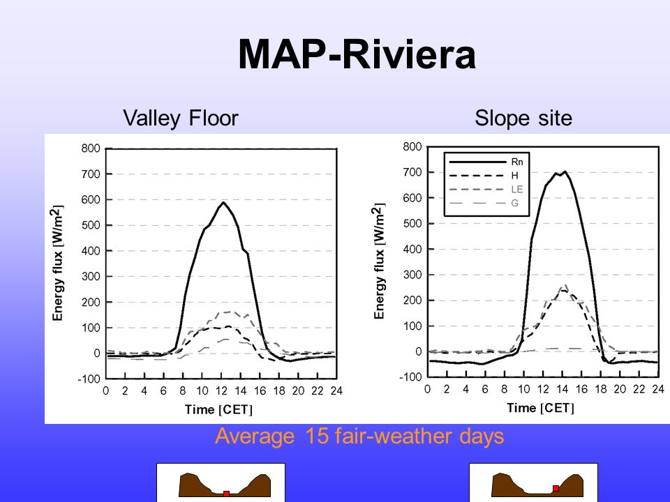 MAP-Riviera Valley FloorSlope site Average 15 fair-weather days