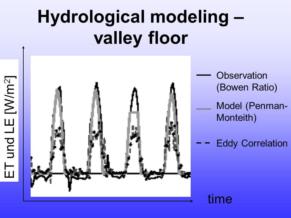 ET und LE [W/m 2 ] time Observation (Bowen Ratio) Model (Penman- Monteith) Eddy Correlation Hydrological modeling – valley floor