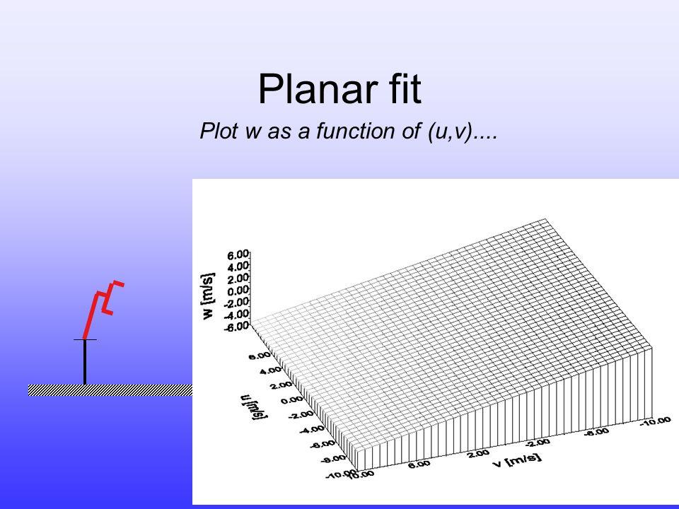 Planar fit Plot w as a function of (u,v)....