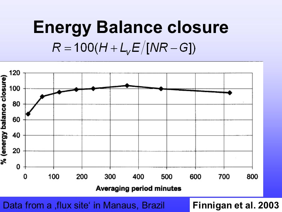 Finnigan et al. 2003 Energy Balance closure Data from a flux site in Manaus, Brazil