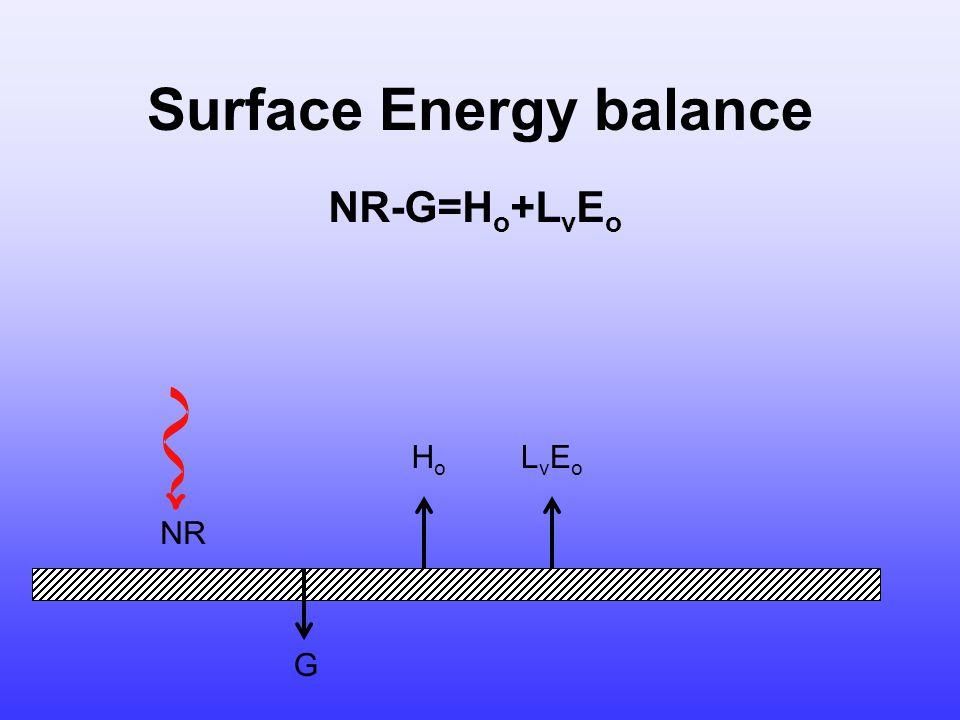 Surface Energy balance NR G HoHo LvEoLvEo NR-G=H o +L v E o