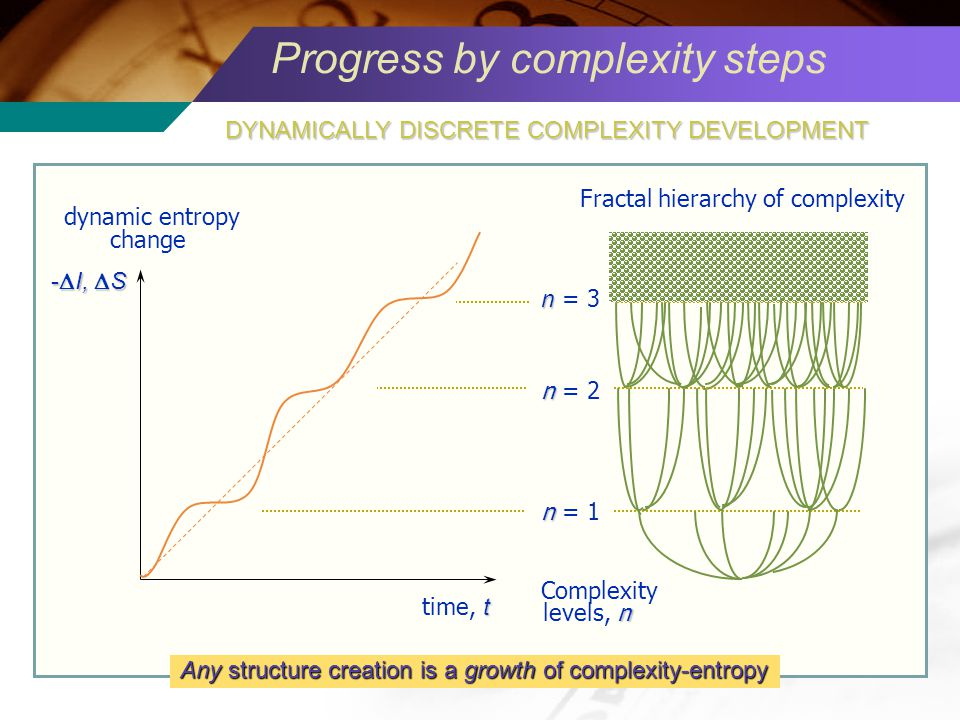 Progress by complexity steps dynamic entropy change Complexity n levels, n n n = 1 n n = 2 n n = 3 Fractal hierarchy of complexity t time, t - I, S Any structure creation is a growth of complexity-entropy DYNAMICALLY DISCRETE COMPLEXITY DEVELOPMENT