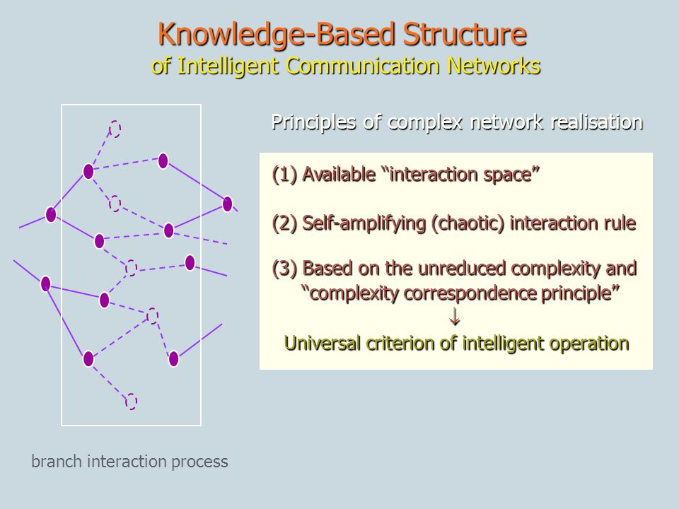 branch interaction process (1) Available interaction space (1) Available interaction space (2) Self-amplifying (chaotic) interaction rule (2) Self-amplifying (chaotic) interaction rule (3) Based on the unreduced complexity and (3) Based on the unreduced complexity and complexity correspondence principle complexity correspondence principle Universal criterion of intelligent operation Universal criterion of intelligent operation Principles of complex network realisation Knowledge-Based Structure of Intelligent Communication Networks