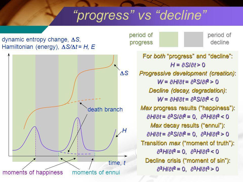 progress vs decline t time, t S dynamic entropy change, S, S/ t = H, E Hamiltonian (energy), S/ t = H, E S H period of progress decline moments of happinessmoments of ennui For both progress and decline: H = S/ t > 0 Progressive development (creation): W = H/ t = 2 S/ t 2 > 0 Decline (decay, degradation): W = H/ t = 2 S/ t 2 < 0 Max progress results (happiness): H/ t = 2 S/ t 2 = 0, 2 H/ t 2 < 0 H/ t = 2 S/ t 2 = 0, 2 H/ t 2 < 0 Max decay results (ennui): H/ t = 2 S/ t 2 = 0, 2 H/ t 2 > 0 H/ t = 2 S/ t 2 = 0, 2 H/ t 2 > 0 Transition max (moment of truth): 2 H/ t 2 = 0, 3 H/ t 3 < 0 2 H/ t 2 = 0, 3 H/ t 3 < 0 Decline crisis (moment of sin): 2 H/ t 2 = 0, 3 H/ t 3 > 0 2 H/ t 2 = 0, 3 H/ t 3 > 0 death branch