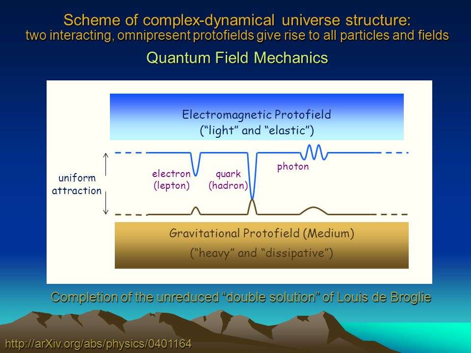 Scheme of complex-dynamical universe structure: two interacting, omnipresent protofields give rise to all particles and fields Quantum Field Mechanics http://arXiv.org/abs/physics/0401164 Gravitational Protofield (Medium) (heavy and dissipative) electron (lepton) quark (hadron) photon uniform attraction Electromagnetic Protofield (light and elastic) Completion of the unreduced double solution of Louis de Broglie