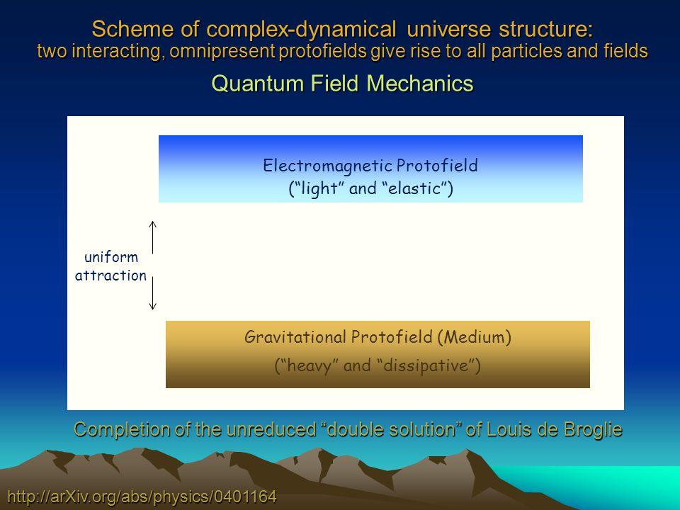 Scheme of complex-dynamical universe structure: two interacting, omnipresent protofields give rise to all particles and fields Quantum Field Mechanics http://arXiv.org/abs/physics/0401164 Gravitational Protofield (Medium) (heavy and dissipative) uniform attraction Electromagnetic Protofield (light and elastic) Completion of the unreduced double solution of Louis de Broglie