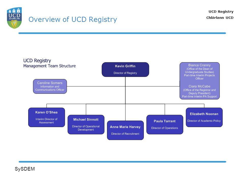 UCD Registry Chlárlann UCD SySDEM Overview of UCD Registry