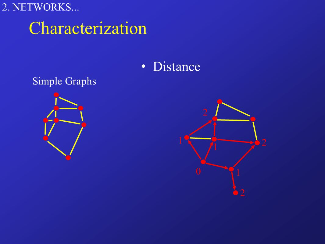 2. NETWORKS... Distance Simple Graphs 0 1 1 1 2 2 2 Characterization