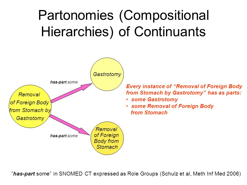 Partonomies (Compositional Hierarchies) of Continuants Removal of Foreign Body from Stomach by Gastrotomy Removal of Foreign Body from Stomach has-part some Every instance of Removal of Foreign Body from Stomach by Gastrotomy has as parts: some Gastrotomy some Removal of Foreign Body from Stomach has-part some in SNOMED CT expressed as Role Groups (Schulz et al, Meth Inf Med 2006)