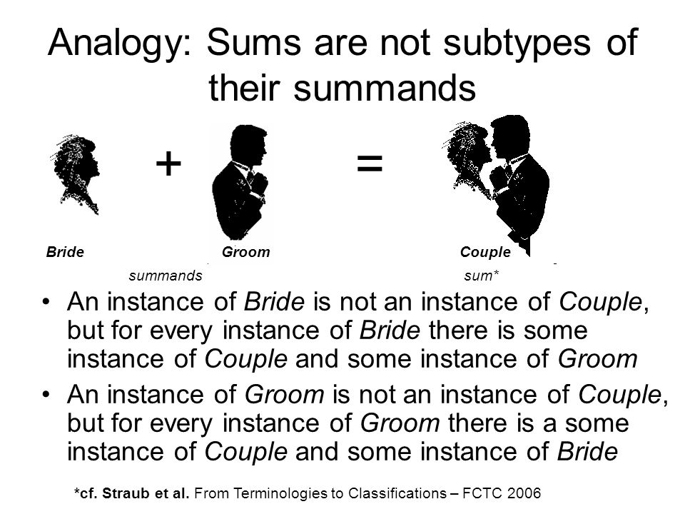 Analogy: Sums are not subtypes of their summands + = Bride Groom Couple An instance of Bride is not an instance of Couple, but for every instance of Bride there is some instance of Couple and some instance of Groom An instance of Groom is not an instance of Couple, but for every instance of Groom there is a some instance of Couple and some instance of Bride summands sum* *cf.