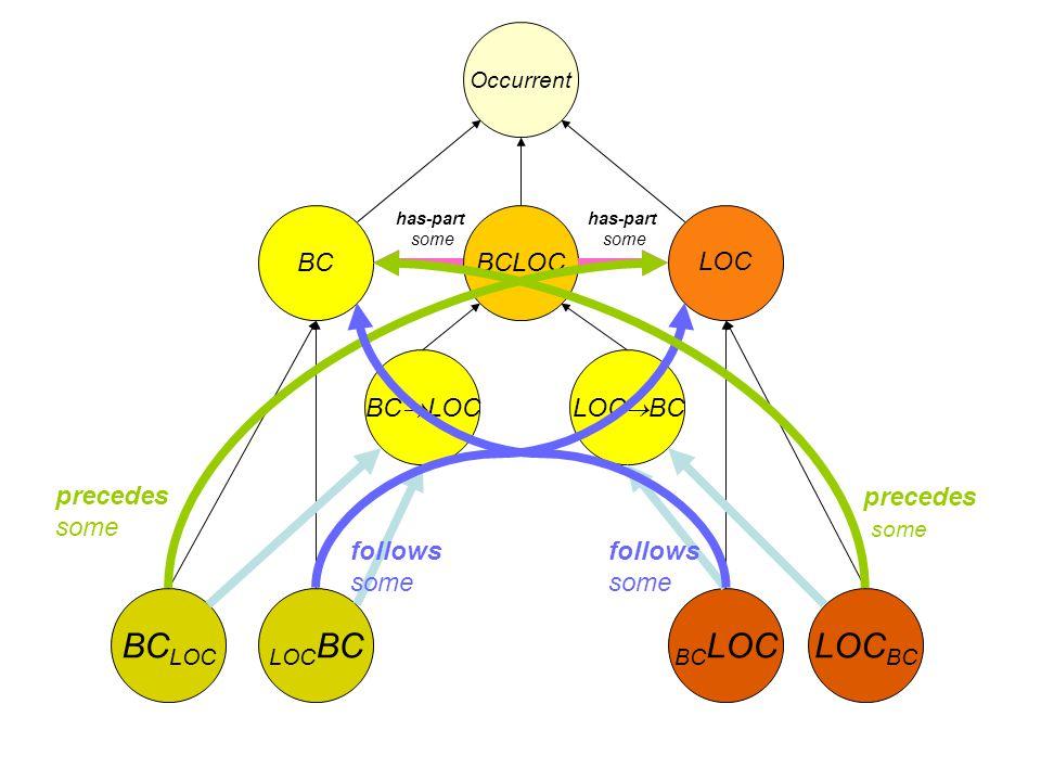BC LOC Occurrent BCLOC has-part some LOC BC BC LOC LOC BC BC LOC LOC BC precedes some follows some follows some precedes some
