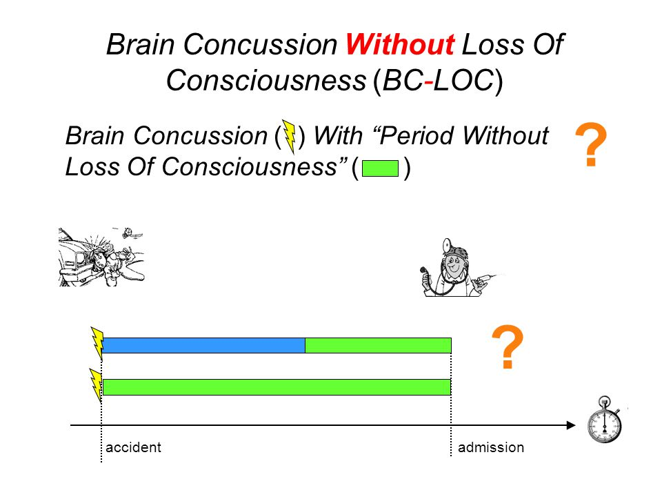 Brain Concussion ( ) With Period Without Loss Of Consciousness ( ) accident admission .
