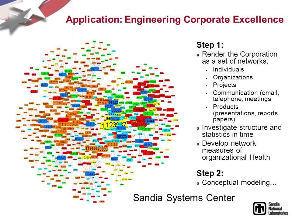 Application: Engineering Corporate Excellence Step 1: Render the Corporation as a set of networks: Individuals Organizations Projects Communication (email, telephone, meetings Products (presentations, reports, papers) Investigate structure and statistics in time Develop network measures of organizational Health Step 2: Conceptual modeling… Sandia Systems Center