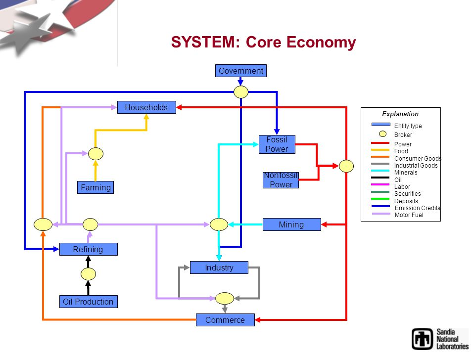 SYSTEM: Core Economy Households Commerce Nonfossil Power Fossil Power Farming Industry Refining Oil Production Mining Government Explanation Power Food Consumer Goods Industrial Goods Minerals Oil Labor Securities Deposits Emission Credits Motor Fuel Broker Entity type