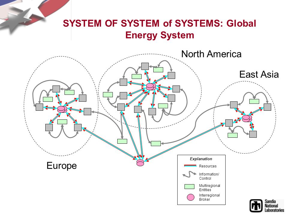 SYSTEM OF SYSTEM of SYSTEMS: Global Energy System North America Europe East Asia