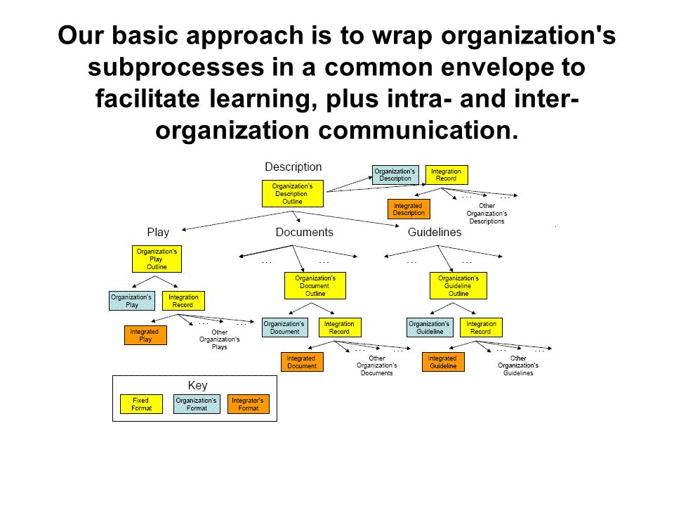 Our basic approach is to wrap organization s subprocesses in a common envelope to facilitate learning, plus intra- and inter- organization communication.