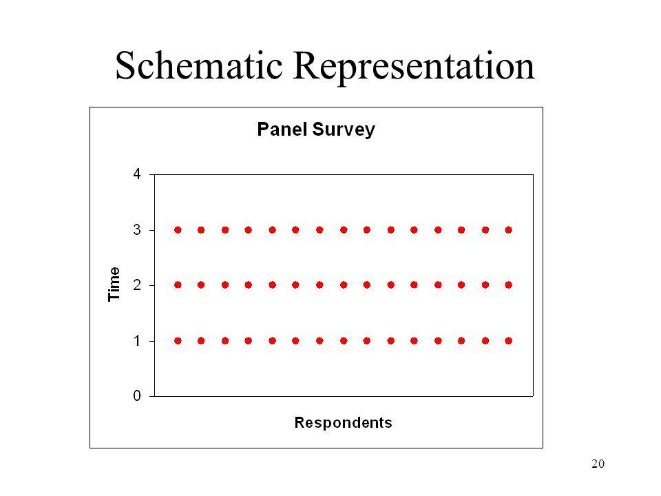 20 Schematic Representation