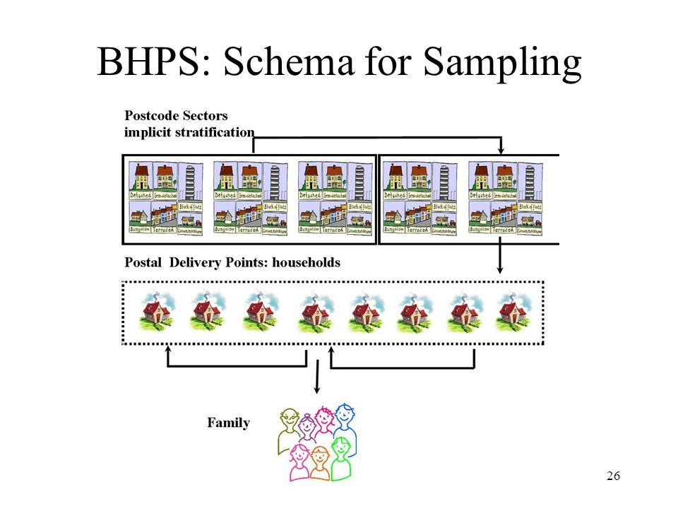 26 BHPS: Schema for Sampling