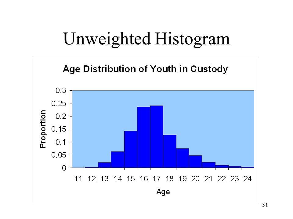 31 Unweighted Histogram